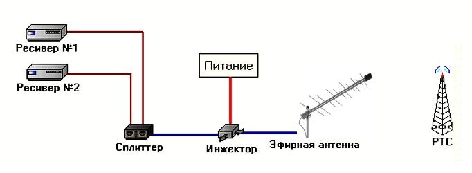 Схема подключения нескольких телевизоров от одной антенны